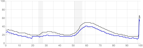 San Luis Obispo, California monthly unemployment rate chart
